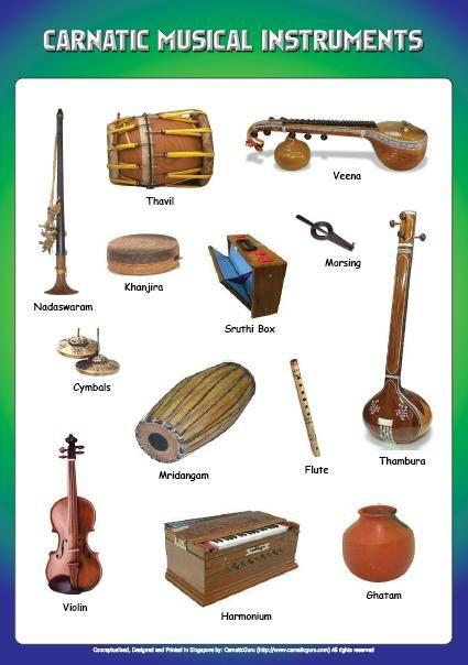 Instruments used in Carnatic Music